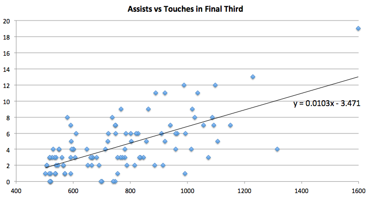 assists vs touches