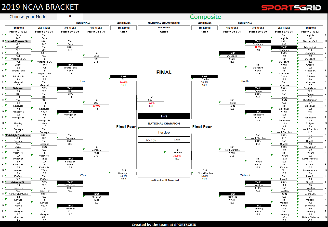 NCAA Tournament March Madness Predictions And Probabilities